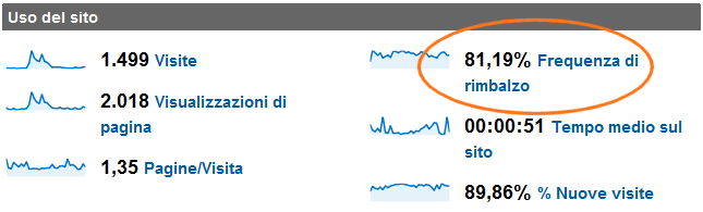 Google Analytics Frequenza di rimbalzo