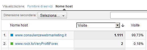 Report Google Analytics Nome Host